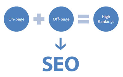SEO On-Page Off-Page Chart